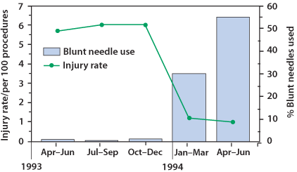 Text Version of Chart - Bar graph with injury rate/per 100 procedures on the left (from 0 to 7) and percentage of blunt needles used on the right (from 0 - 60), during a given year/month from 1993 (April-June, July-Sep, and Oct-Dec) to 1994 (Jan-Mar and Apr-Jun) across the bottom. The Injury rate starts less than 6 in 1993 (April-Jun) with almost zero percent blunt needles used. The injury rate rises slightly to 6 in 1993 (July-Sep) with even less percent blunt needles used than previous period. In 1993 (Oct-Dec), the injury rate stays near 6 with the percent of blunt needles used rising slightly above both of the previous two periods. In 1994 (Jan-Mar), the injury rate drops significantly just above 1 with the percent of blunt needles used increasing to above 30. From 1994 (Apr-June), the injury rate drops slightly to at or below 1 with the percent of blunt needles used increasing to near 55.