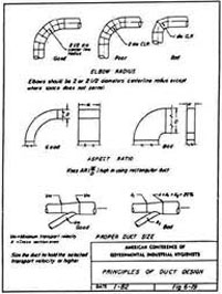 Principles of Duct Design