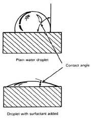 Contact Angle of a Water Droplet