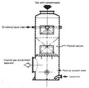 Co-Current-Flow Scrubber