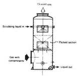 Counter-Current-Flow Scrubber