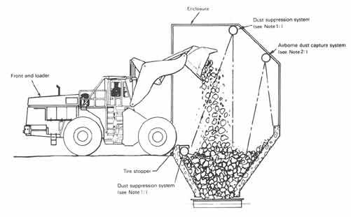 Truck or Loader to Crusher
