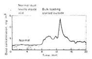 Effects of Bulk Loading Outside on Worker's Exposure Inside the Mill