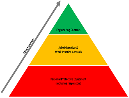 ergonomics pyramid - Showing Engineering Controls at the top, Administrative and Work Practice Controls in the middle, and Personal Protective Equipment (including respirators) at the base. An arrow is going from bottom to top, along the side of the pyramid, labeled Effectiveness.