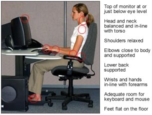 Image of a worker at a computer workstation showing: Top of monitor at or just below eye level, Head and neck balanced and in-line with torso, shoulders relaxed, elbows close to body and supported, lower back supported, wrists and hands in-line with forearms, adequate room for keyboard and mouse, and feet flat on the floor.
