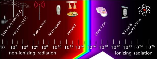 Electromagnetic Radiation Frequency Range