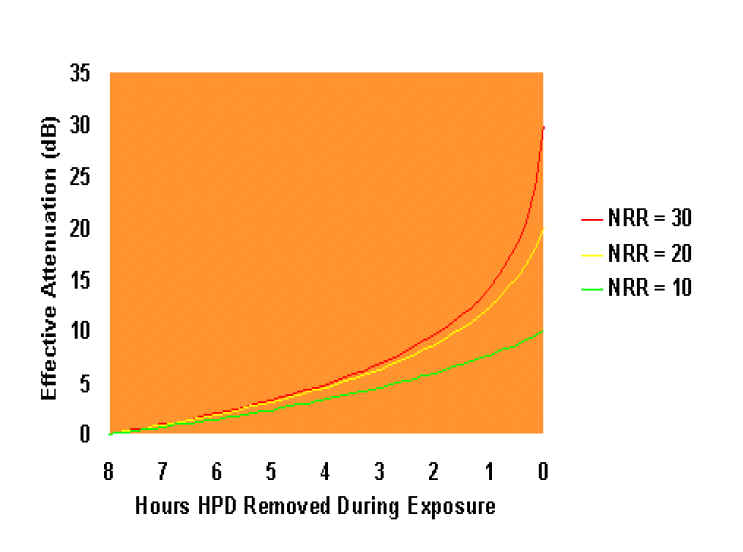 Graph depicting the relationship between effective hearing protection attenuation and the amount of time the hearing protection is worn