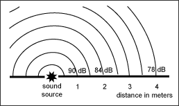 Sound vs. Distance