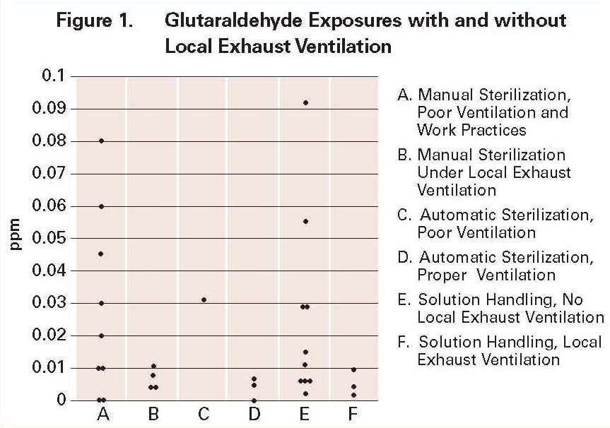 Best Practices For The Safe Use Of Glutaraldehyde In