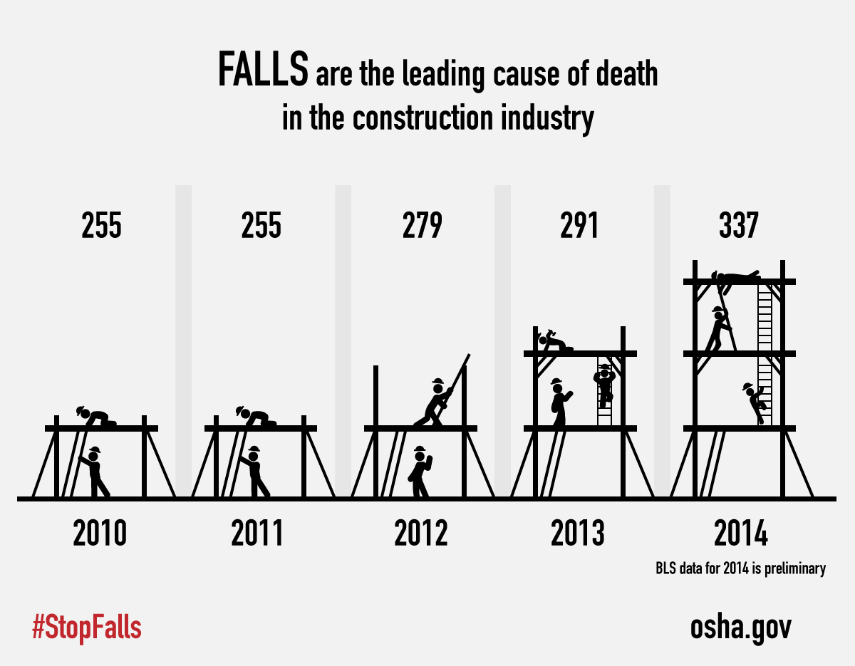 FALSS are the leading cause of death in the construction industry, graph indicates deaths in falls for 2010 through 2014. 2010, 225. 2011, 255. 2012, 279. 2013, 291. 2014, 337. BLS data for 2014 is prelmininary. #StopFalls. osha.gov