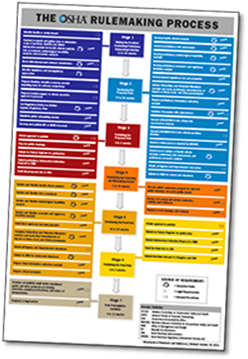 Download a flowchart detailing OSHA's rulemaking process [PDF]