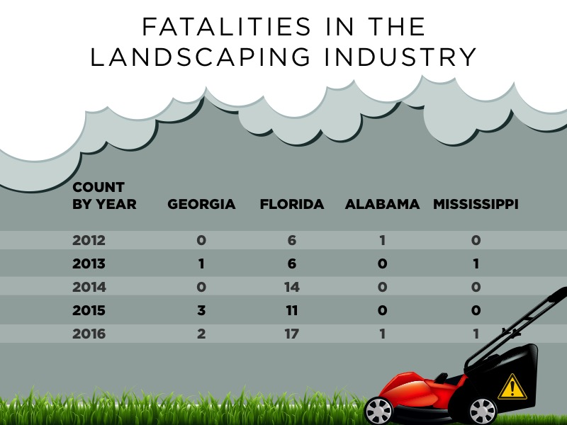 "Table titled ""Fatalities in the Landscaping Industry"" - Table shows the count of fatalities by year in Georgia, Florida, Alabama, and Mississippi. For 2012, they are, respectively: 0, 6, 1, and 0. For 2013: 1, 6, 0, 1. For 2014: 0, 14, 0, 0. For 2015: 3, 11, 0, 0. For 2016: 2, 17, 1, 1."