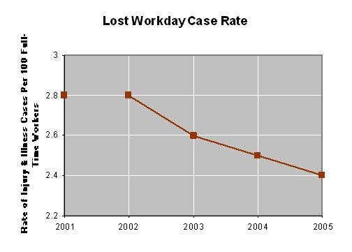 Lost Workday Case Rate