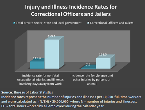 Injury and Illness Incident Rates for Correctional Officers and Jailers