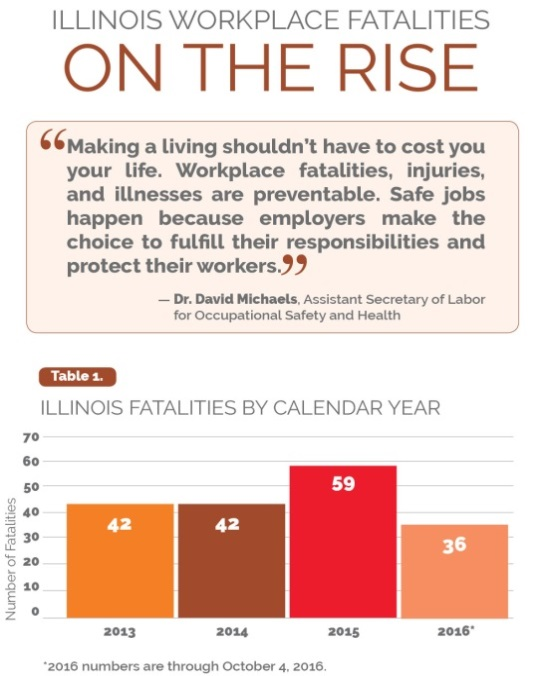 "Illinois Workplace Fatalities - On the Rise. ""Making a living shouldn't have to cost you your life. Workplace fatalities, injuries, and illnesses are preventable. Safe jobs happen because employers make the choice to fulfill their responsibilities and protect their workers."" - Dr. David Michaels. Assistant Secretary of Labor for Occupational Safety and Health. The image also features a table titled ""Illinois Fatalities by Calendar Year"". For 2013, the Number of Fatalities is 42. For 2014, it is 42. For 2015, it is 59. For 2016*, it is 36. *2016 numbers are through October 4, 2016."