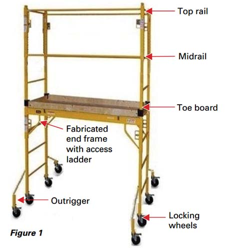 Osha Fact Sheet Narrow Frame Scaffolds Occupational