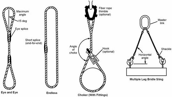 Fig. 8 Synthetic Fiber Rope Slings - Eye and Eye: Showing Eye splice, Maximum angle, and 15 degree | Endless: Showing short splice (End-for-End) | Choker (With Fittings): Showing Fiber rope thimble (optional), Angle of Choke, and hook (optional) | Multiple Leg Bridle Sling: Showing Master Link, Shackle, and Hortizontal angle