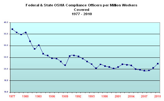 Federal and State OSHA Compliance Officers per Milliion Workers Covered 1977 - 2010. Line graph showing 34 data points showing the downward trend of compliance officers from 1977-2010.