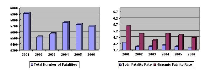 Total Number of Fatalities