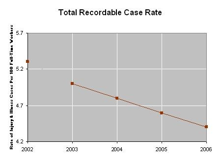 Total Recordable Case Rate
