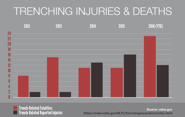 Trenching Injuries & Deaths chart. Chart shows both Trench-Related Fatalities. Trench-Related Reported Injuries. 2012: 8 fatalities, 2 injuires 2013: 15 fatalities, 2 injuires 2014: 11 fatalities, 13 injuires 2015: 11 fatalities, 16 injuires 2016(YTD): 23 fatalities, 12 injuires Source: osha.gov. https://www.osha.gov/SLTC/trenchingexcavation/index.html