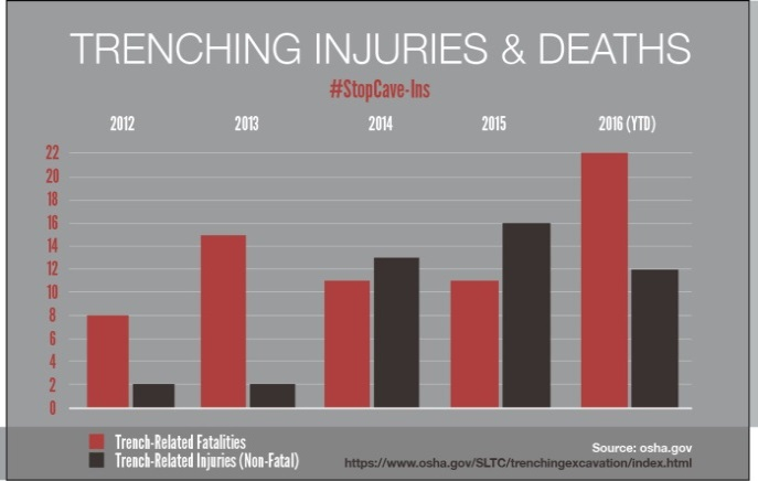 Trenching Injuries & Deaths - Chart showing trench-related fatalities and trench-related reported injuries in 2012, 2013, 2014, 2015, and 2016 (YTD). In 2012, there were 8 fatalities and 2 injuries. In 2013, there were 15 fatalities and 2 injuries. In 2014, there were 11 fatalities and 13 injuries. In 2015, there were  11 fatalities and 16 injuries. In 2016 (YTD), there were 22 fatalities and 12 injuries. Source: https://www.osha.gov/SLTC/trenchingexcavation/index.html