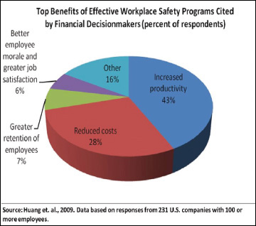 Image - Top Benetits of Effective Workplace Safety Programs Chart