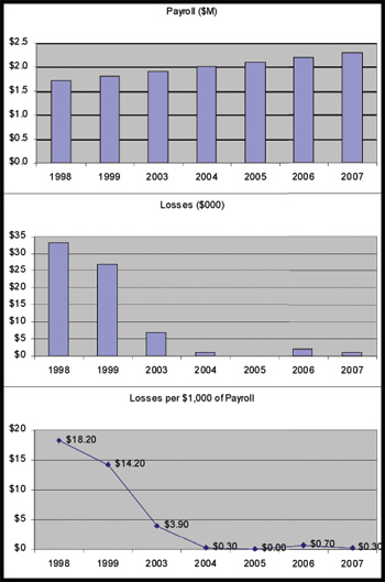 Image - chart showing compensation loss rate