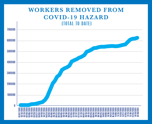 Graph of Workers Removed From COVID-19 Hazard - Total to Date. For more details please see the COVID-19 Response Summary page.