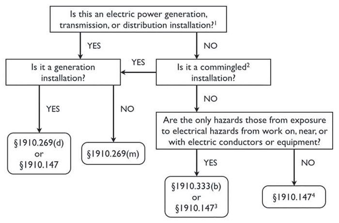Application of §§1910.147, 1910.269 and 1910.333 to Hazardous Energy Control Procedures (Lockout/Tagout).