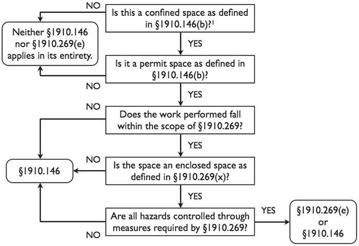 Application of §§1910.146 and 1910.269 to Permit-Required Confined Spaces.