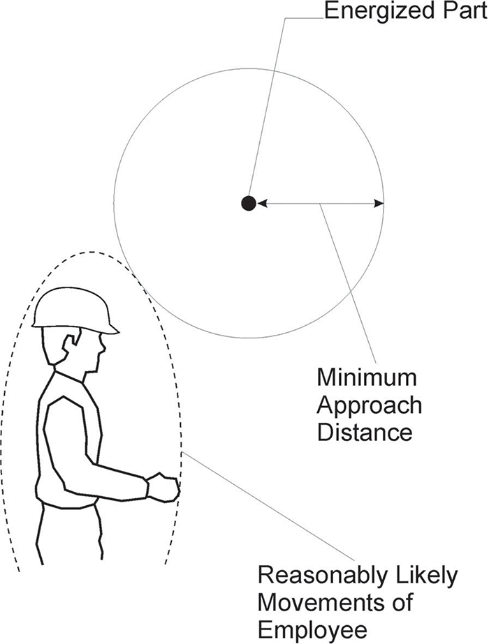 Figure 1 - Maintaining the Minimum Approach Distance
