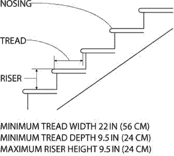 Minimum Tread Width 22 IN (56 CM), Minimum Tread Depth 9.5 IN (24 CM),  Maximum Riser Height 9.5 IN (24 CM).
