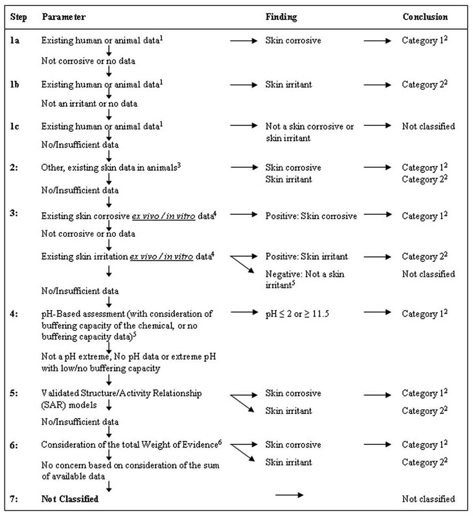Figure A.2.1: Tiered evaluation of skin corrosion and irritation potential