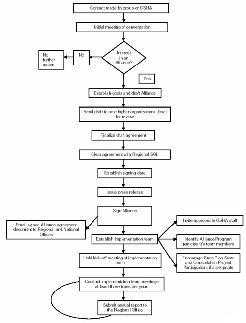 Appendix D - Process Flow Chart for Area Office Alliance