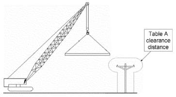 Illustration of a load on a live boom is over the area extending the Table A clearance distance to each side of the power line