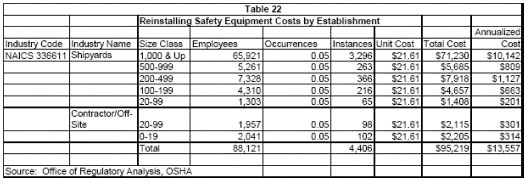 Table 22 - Reinstalling Safety Equipment Costs by Establishment