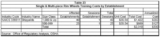 Table 23 - Single & Multi-piece Rim Wheels Training Costs by Establishment