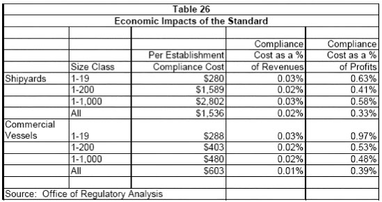 Table 26 - Economic Impacts of the Standard