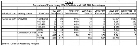 Table 6 - Derivation of Firms Using 2006 SBA Data and 1997 SBA Percentages