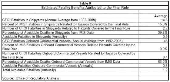 Table 8 - Estimated Fatality Benefits Attributed to the Final Rule