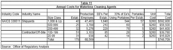 Table 11 - Annual Costs for Waterless Cleaning Agents