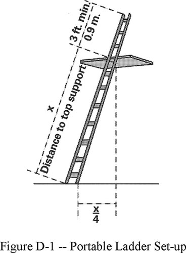 Figure D-1 -- Portable Ladder Set-up. Figure shows diagram formula showing x representing Distance to top support, 3 ft. min (0.9 m.) for top distance, and x/4 as width from support