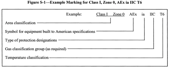 Figure S-1 -- Example Marking for Class I, Zone 0, AEx ia IIC T6