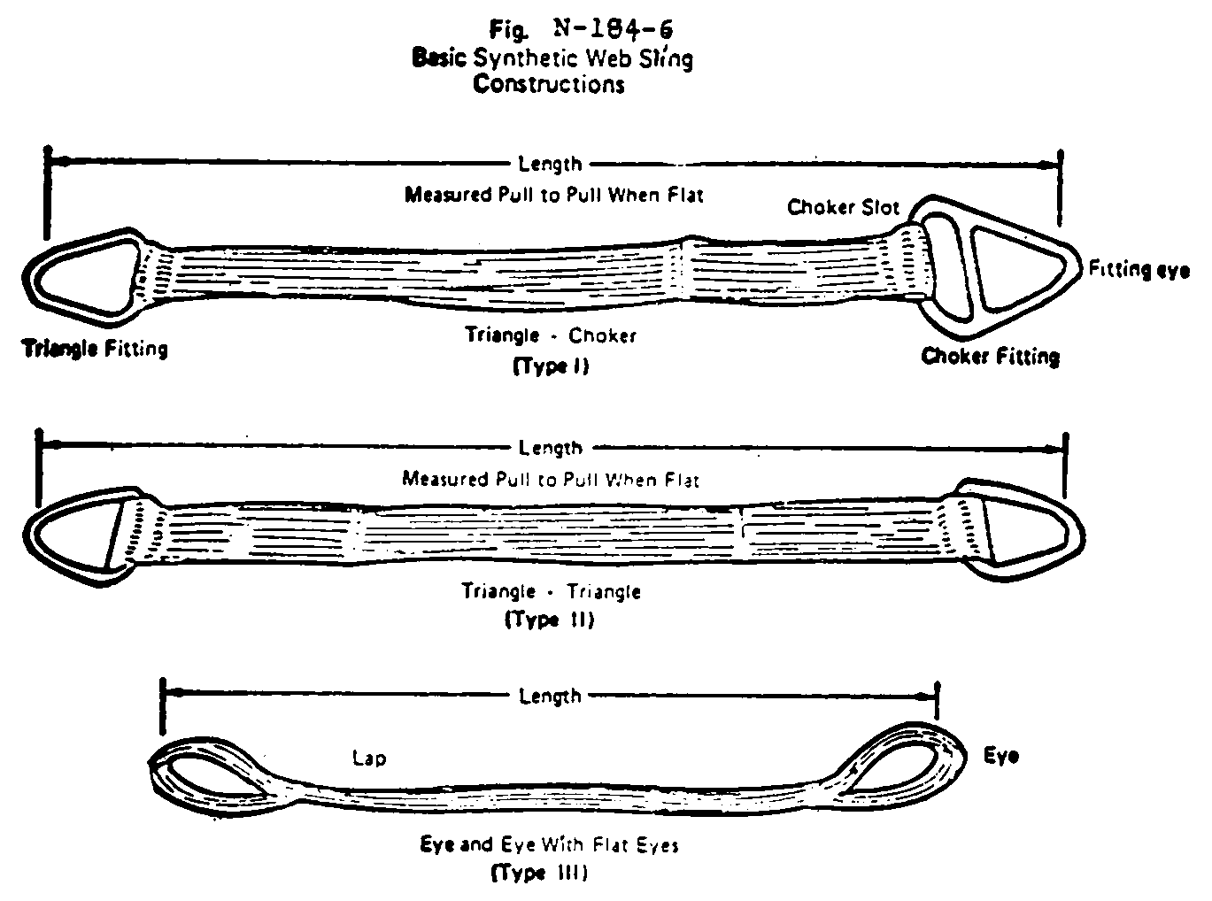 Fig. N-184-6 Basic Synthetic Web Sling Constructions. Diagram depicting three of six types of sling constructions. Type I Triangle Choker typer. Contains Triangle Fitting, measured pull to pull when flat, choker slot, choker fitting, and fitting eye. Type II Triangle Triangle. Length Measured pull to pull when flat. Type III Eye and Eye with Flat Eyes. Length between Lap and Eye.