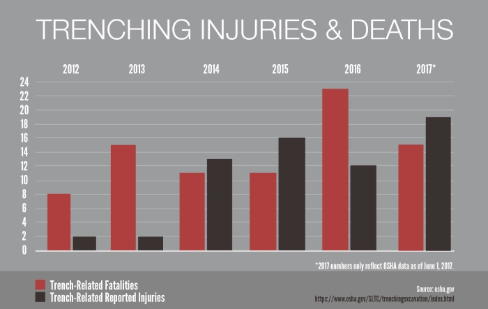 Chart titled Trenching Injuries & Deaths showing trench-related fatalities and trench-related reported injuries from 2012 to 2017 (as of June 1, 2017). 2012 had 8 fatalities, 2 reported injuries. 2013 had 15 and 2. 2014 had 11 and 13. 2015 had 11 and 16. 2016 had 23 and 12. 2017 (as of June 1, 2017) has 15 and 19.
