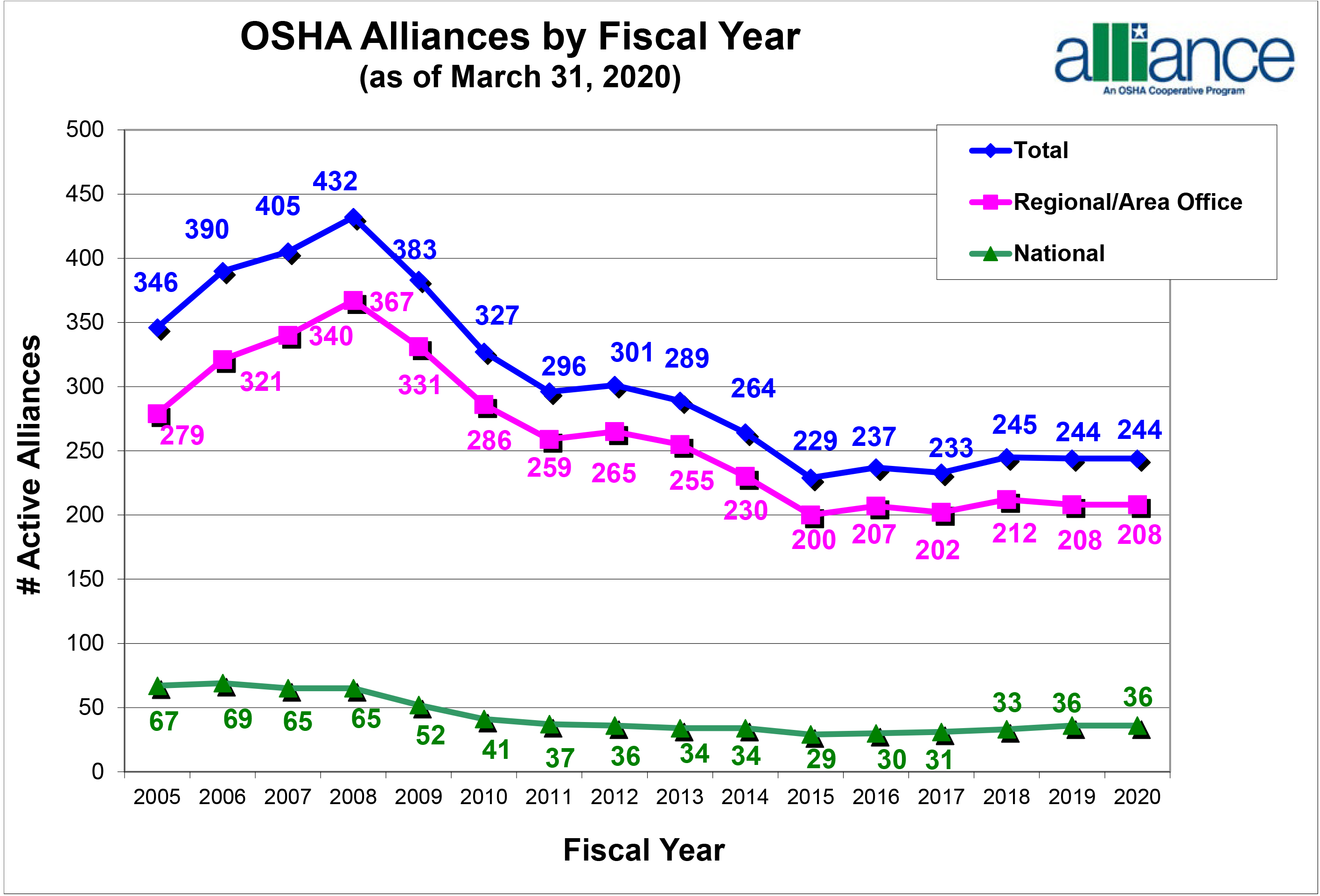 OSHA Alliances by Fiscal Year