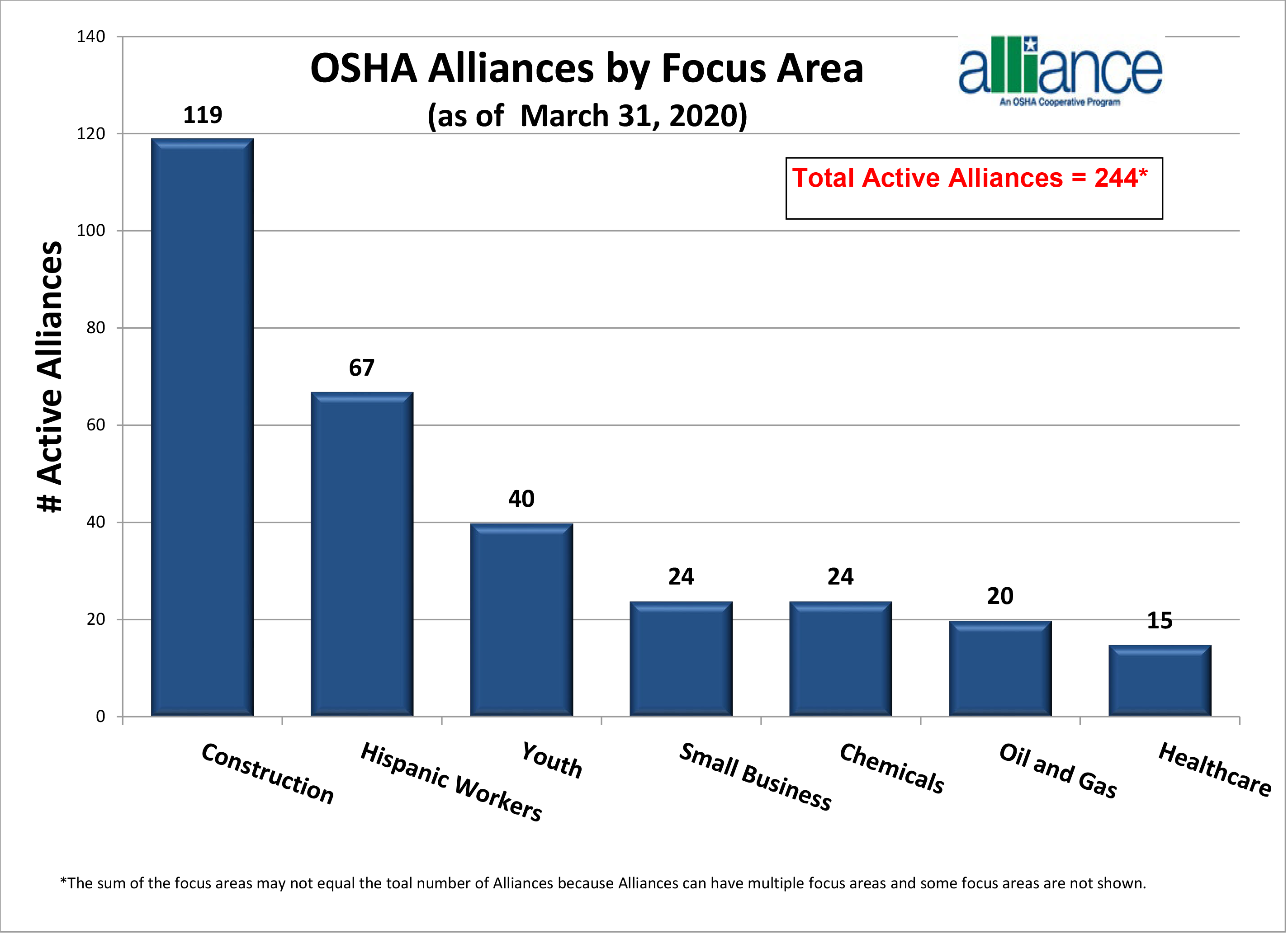 OSHA Alliances by Focus Area
