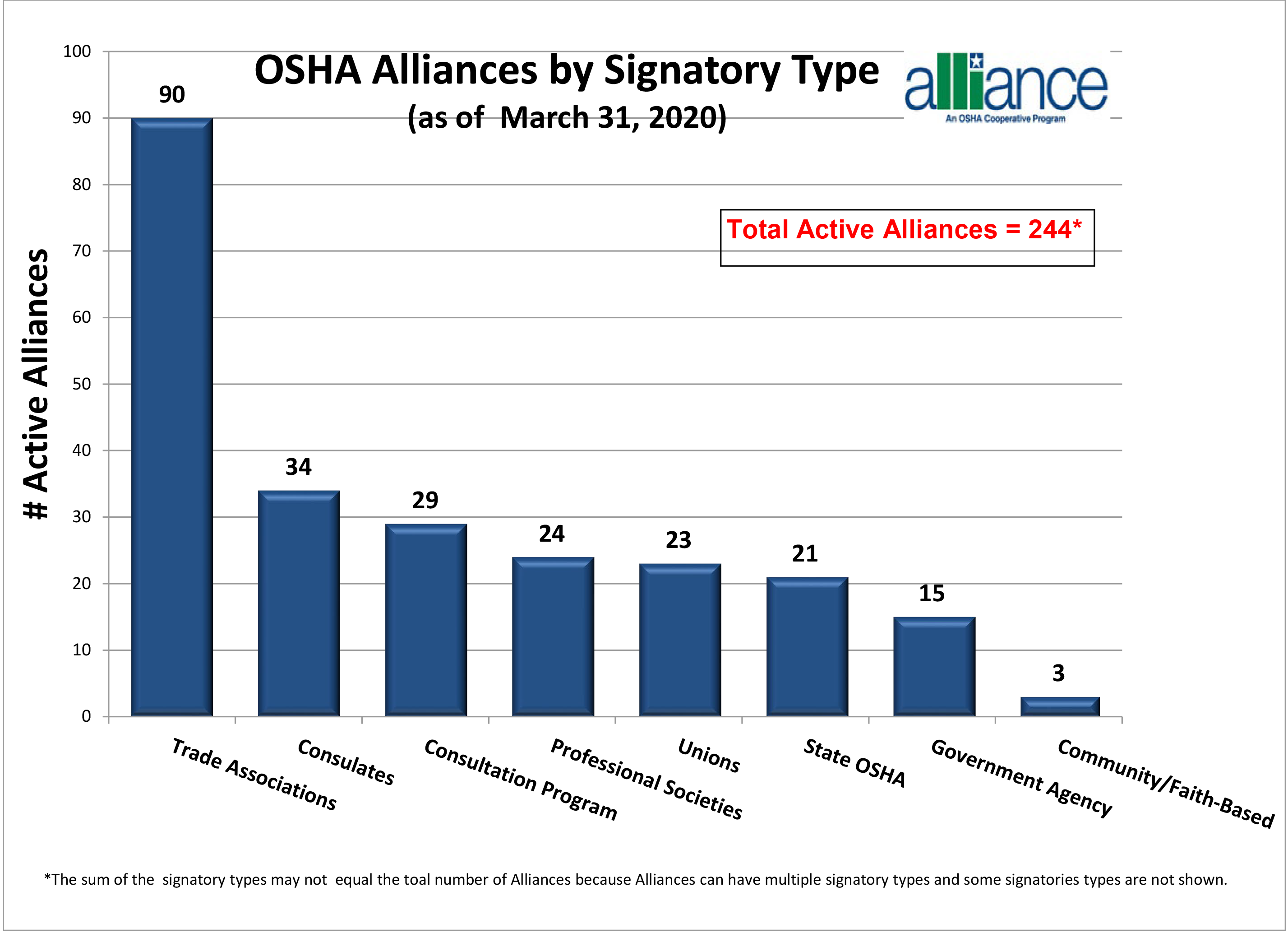 OSHA Alliances by Signatory Type