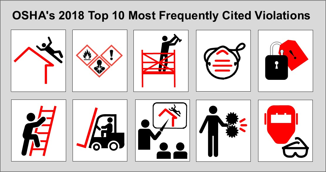 OSHA's 2018 Top 10 Most Frequently Cited Violations - Includes illustrations symbolizing the top ten most frequently cited standards in the list on this page